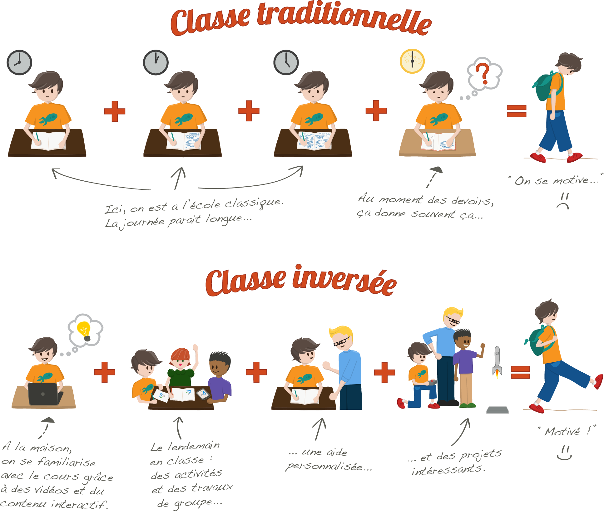 Comparatif classe inversée et classe traditionnelle